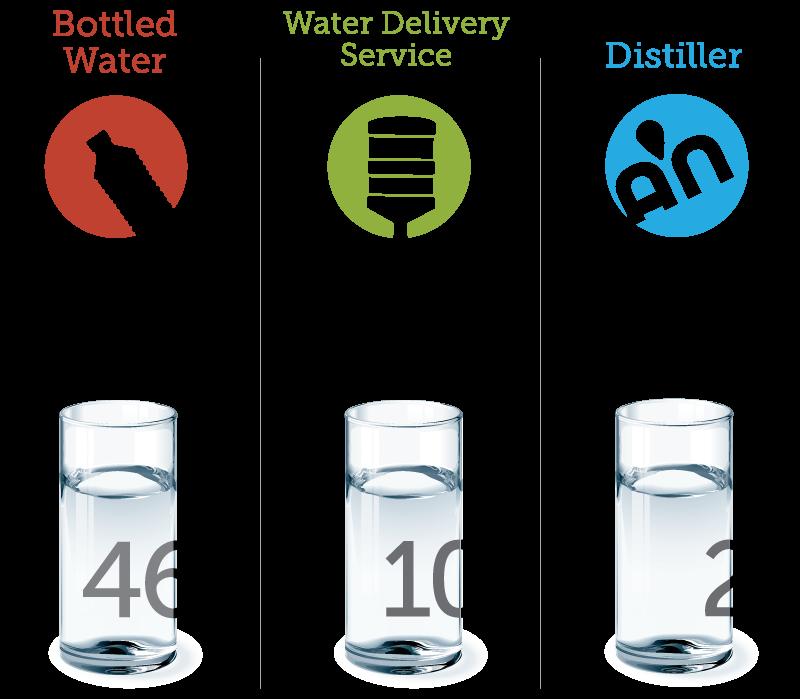 home water distillation unit